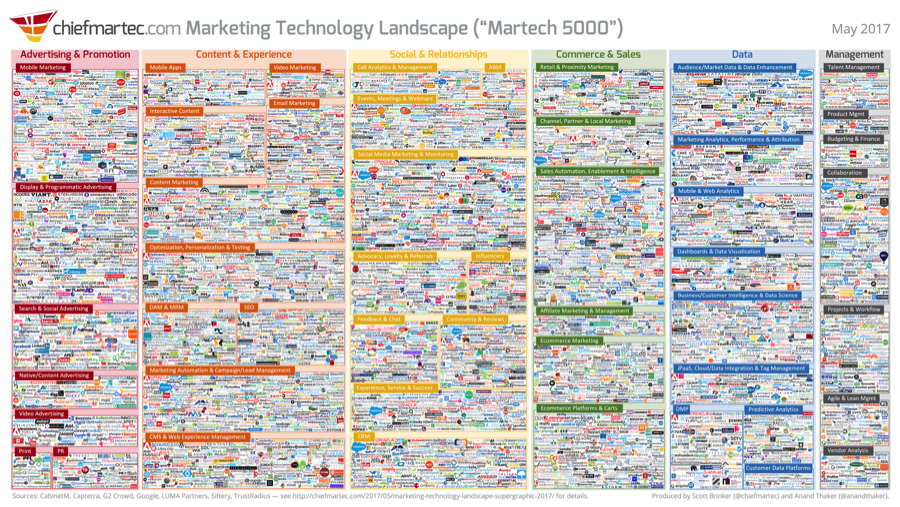 The Looming Martech Consolidation, and the Cure for B2B
